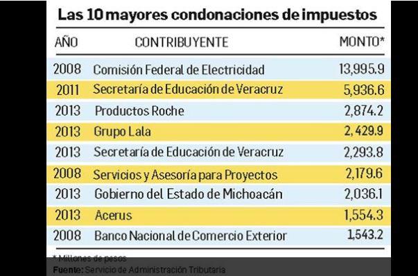 Perdonaron Calderón y Peña en impuestos más de $1 billón: SAT