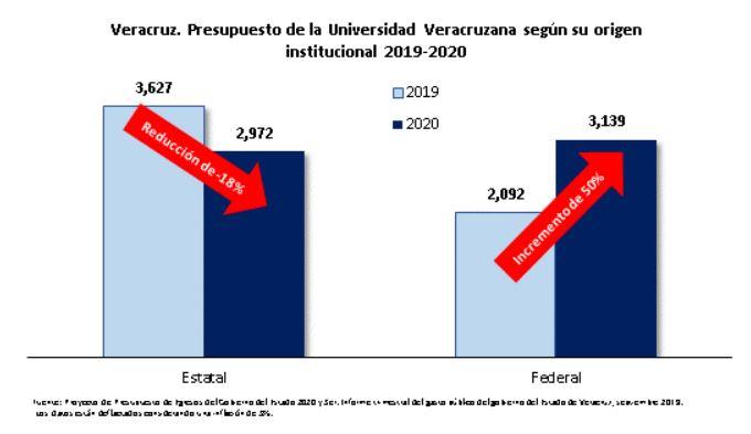 Los riesgos del presupuesto de la Universidad Veracruzana 2020