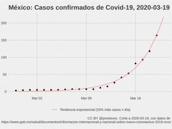 Prevé con cálculos matemáticos incremento de Covid-19 en México.