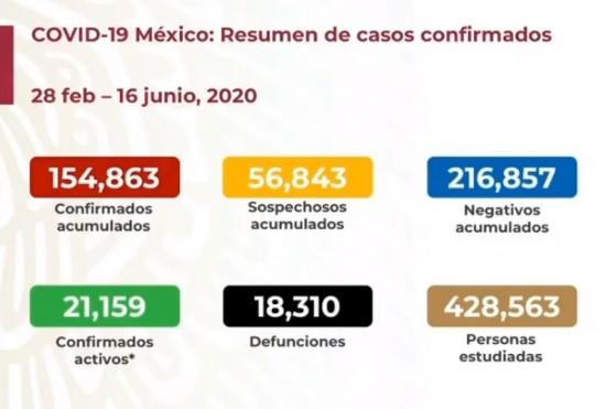 En México suman 18,310 muertes y 154,863 contagios por Covid 19.