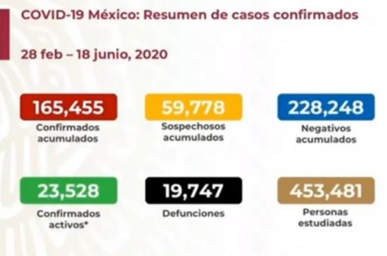 Covid-19 México: Suman 19,747 muertes y 165,455 contagios.
