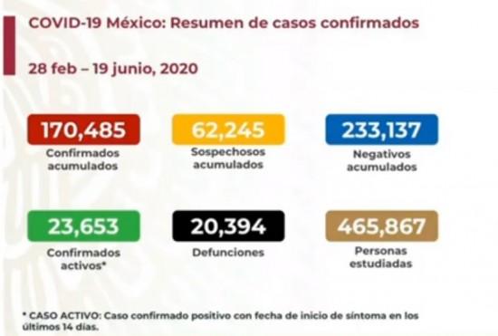 Suman 20,394 muertes y 170,485 contagios en Mexico