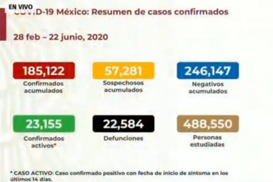 Covid-19 México: Suman 22,584 muertes y 185,122 contagios.