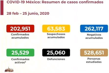 VAN MÁS DE 25,000 MUERTES POR COVID-19 EN MÉXICO
