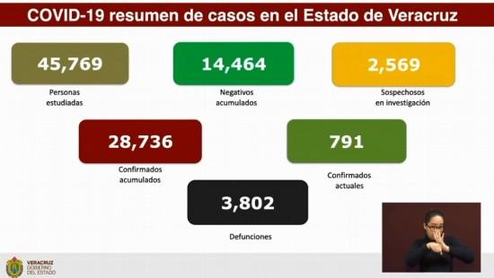 Suma Veracruz 3,802 muertes por COVID-19