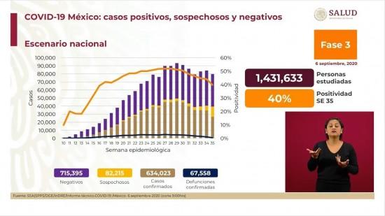 México confirma 67 mil 558 muertes por Covid-19