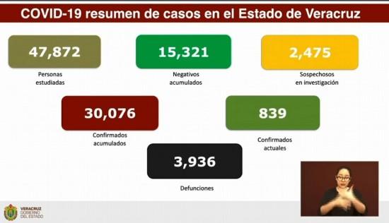 Suman 3,936 muertes por COVID-19 en Veracruz; hay 30,076 casos confirmados acumulados.