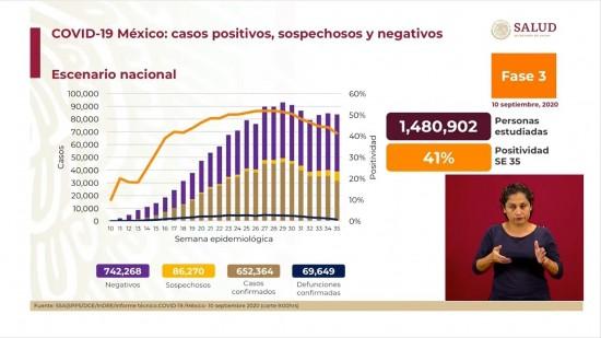 México rebasa los 650 mil casos positivos de covid-19 y más de 69 mil defunciones.
