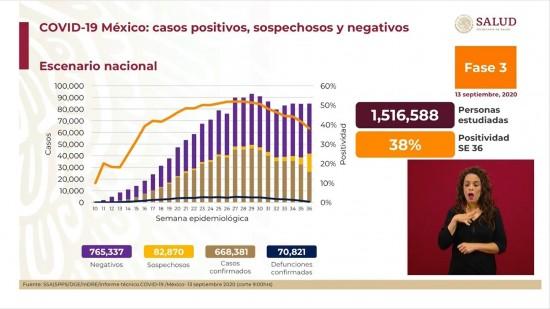 México confirma 70 mil 821 muertes por Covid-19; 668 mil 381 casos confirmados.