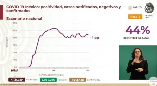 México suma 140 mil 704 muertes por COVID-19