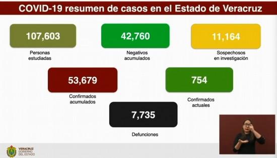 Este amanece Veracruz con 7,735 muertes de COVID-19.