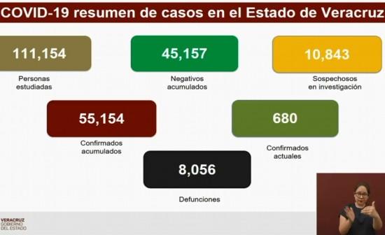 Van 8,056 muertes por COVID-19 en Veracruz