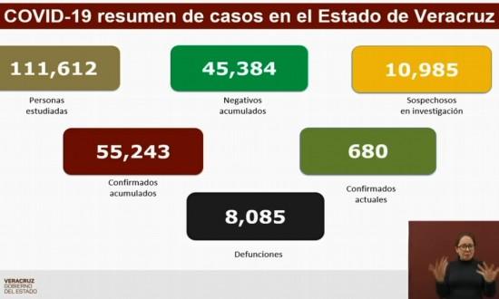 Veracruz suma 8,085 muertes por COVID-19