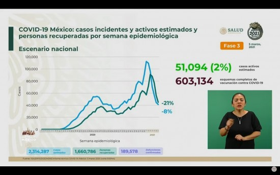 México llega a las 189 mil 578 defunciones a causa del Covid-19: Ssa.