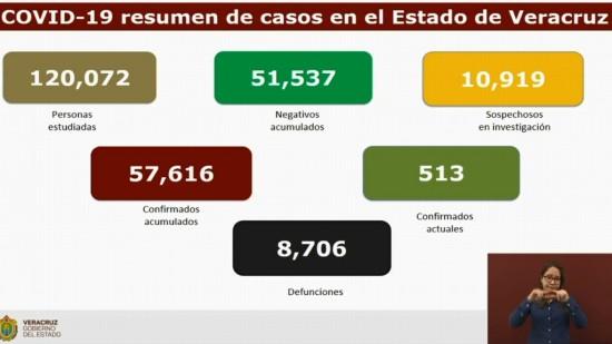 Veracruz suma 8,706 muertes por COVID-19