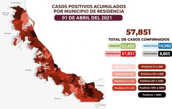 Van 8,805 muertes por COVID-19 en Veracruz