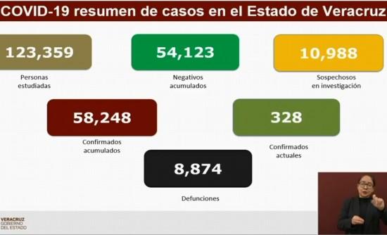 Van 8,874 muertes por COVID-19 en Veracruz