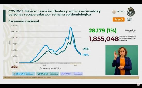 México llega a las 207 mil 020 defunciones a causa del Covid-19: Ssa.