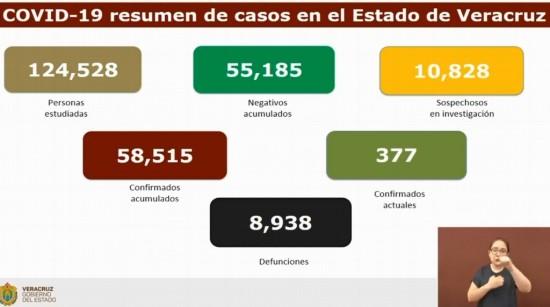 Veracruz suma 8,938 muertes por COVID-19