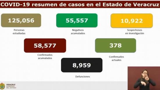 Van 8,959 muertes por COVID-19 en Veracruz
