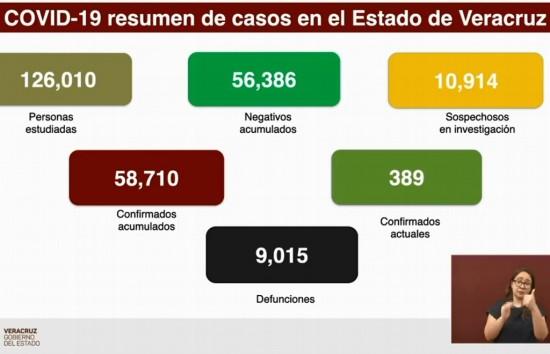 Van 9,015 muertes por COVID-19 en Veracruz