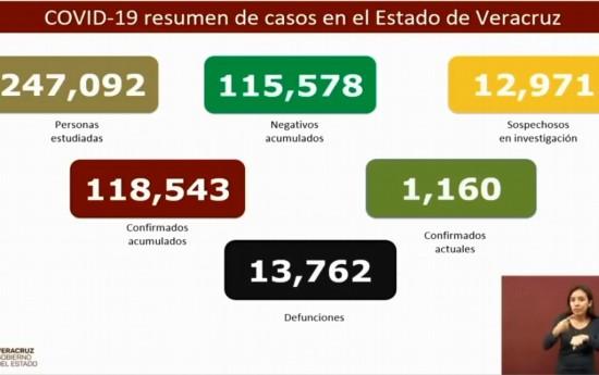 Veracruz suma 13,762 muertes por COVID-19