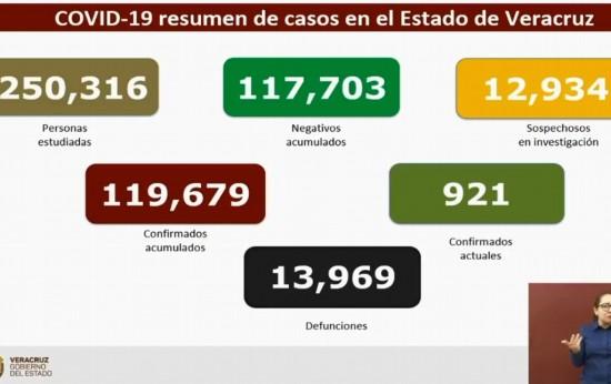 4 muertes por COVID-19 y 72 contagios en las últimas 24 horas en Veracruz.