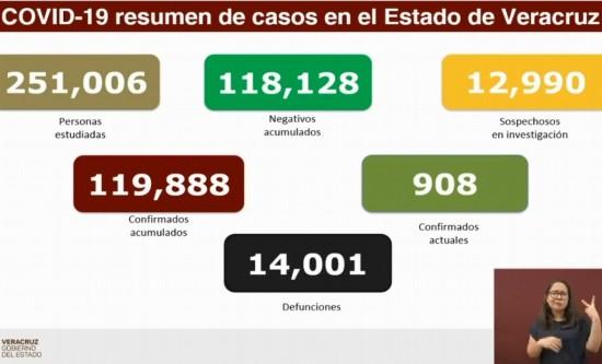 Veracruz reporta 32 muertes por COVID-19 y 209 contagios en un solo día.